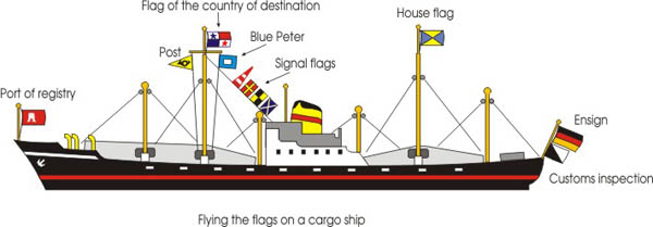 Flying the flags on a cargo ship model