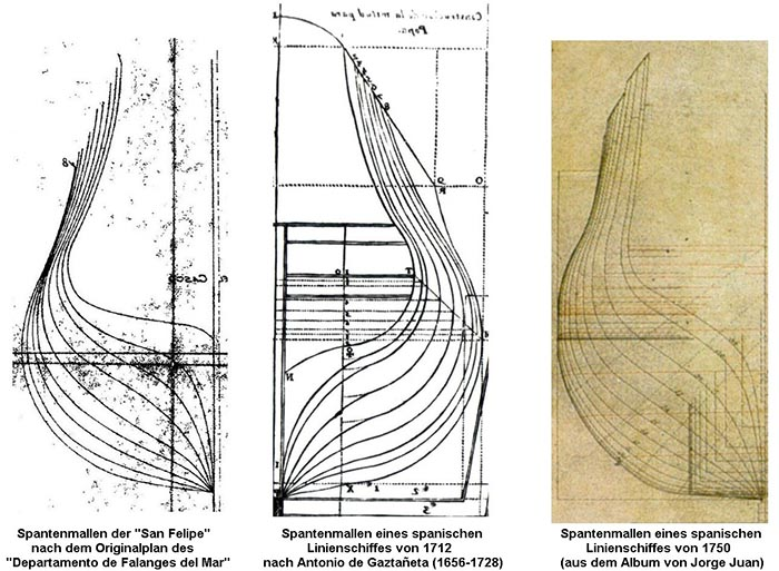 """Comparison of the lines of the """"San Felipe"""" with contemporary sources,"""